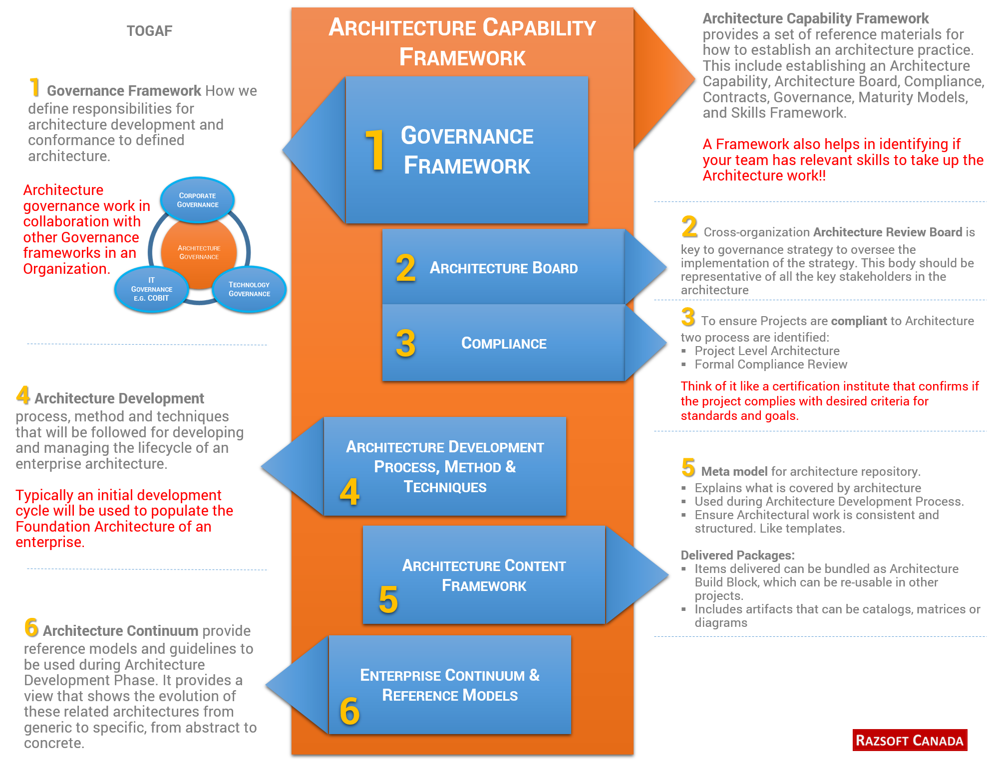 Togaf capability framework enterprise architecture for Togaf architecture vision template