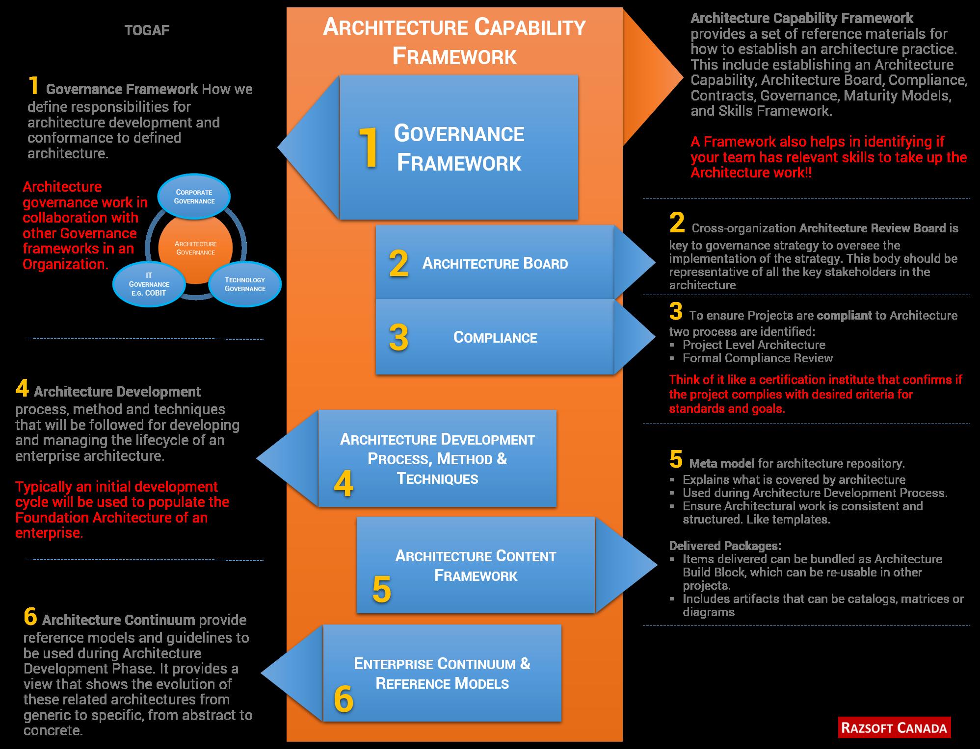 Togaf   Capability Framework   Enterprise Architecture
