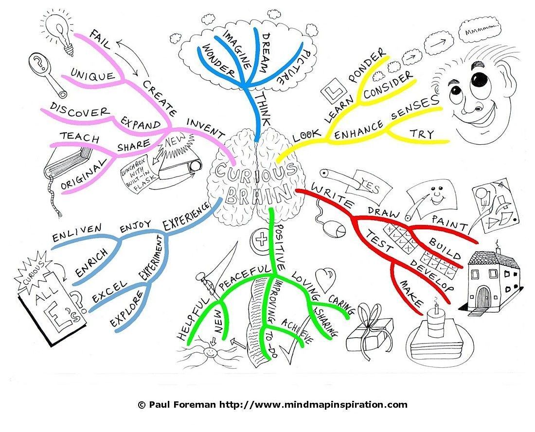 Drawing A Mind Map From Start To Finish Mind Map Inspiration Mind Map Map Drawings