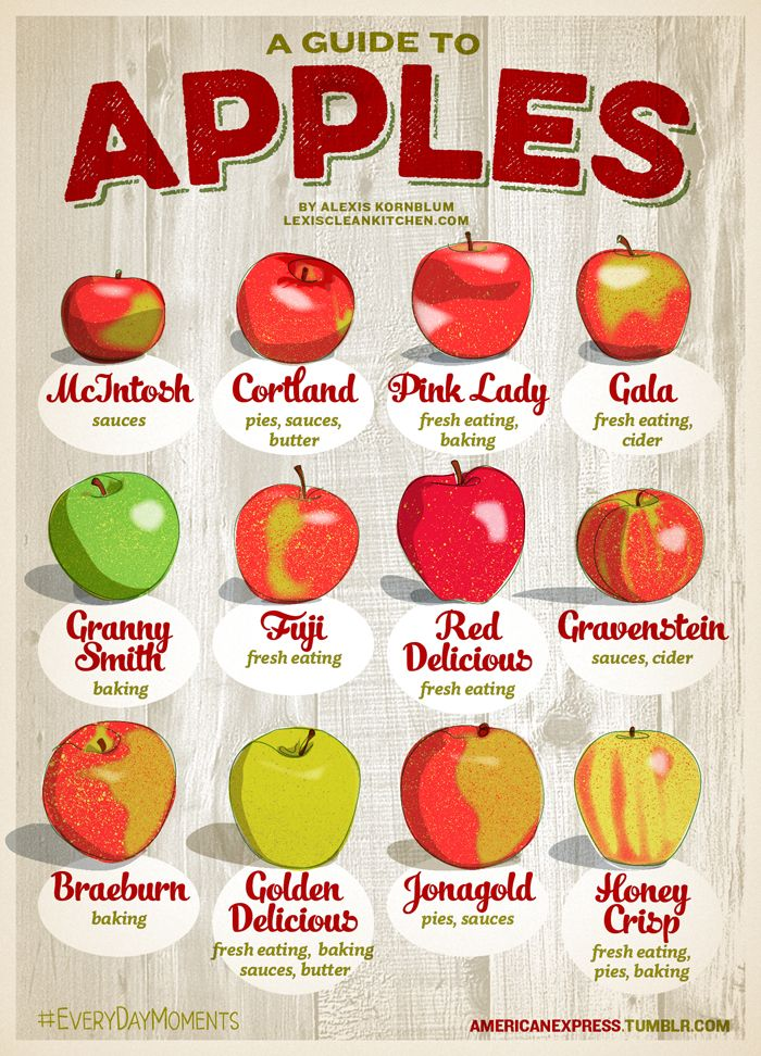A Guide to Apples #cookingtips