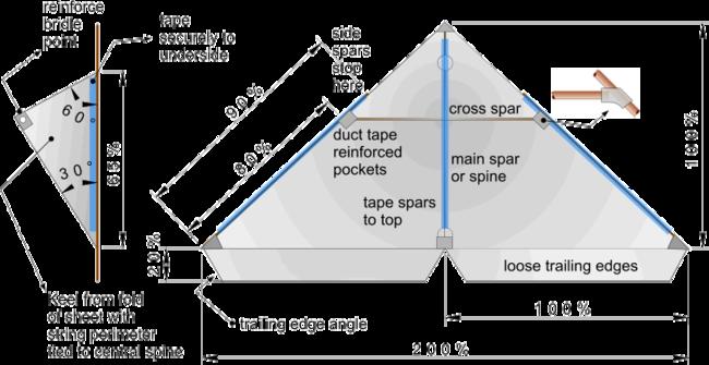 Stunt Kite Diagram - Read All Wiring Diagram on