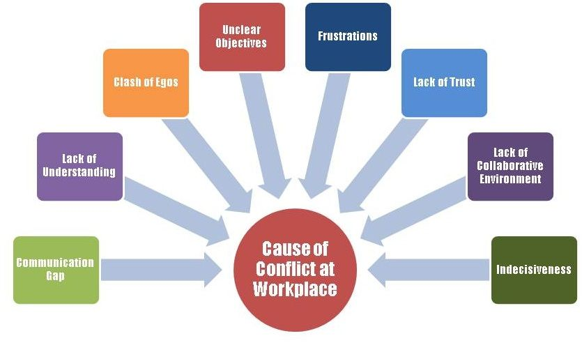 primary cause of conflict Resource access: a major cause of armed conflict in the sudan  sharing and  equal development was the primary concern of people in arms.