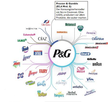P&G Tierversuche