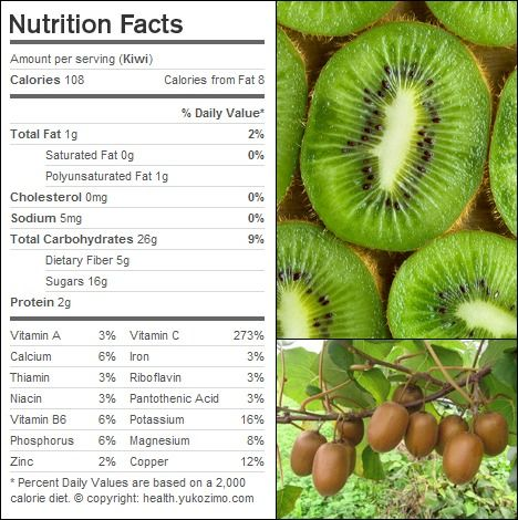 Kiwi Nutrition Facts Kiwi Nutrition Nutrition Infographic Nutrition