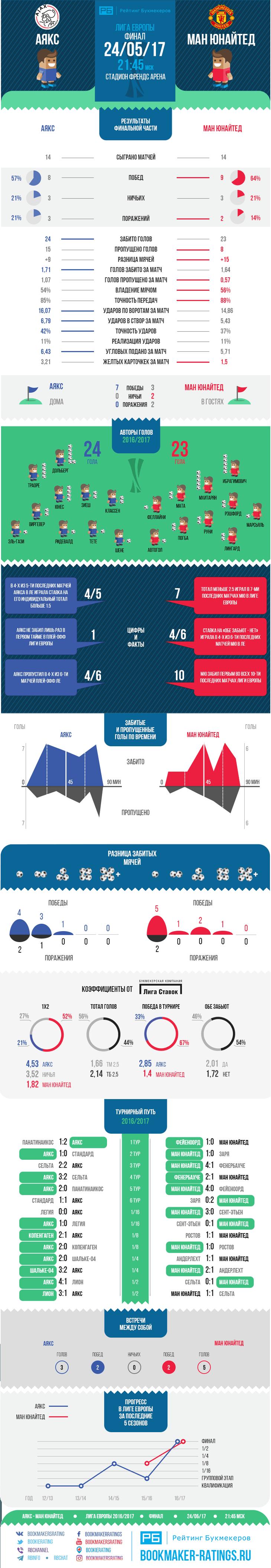 Статистика матчей реал мадрид боруссия