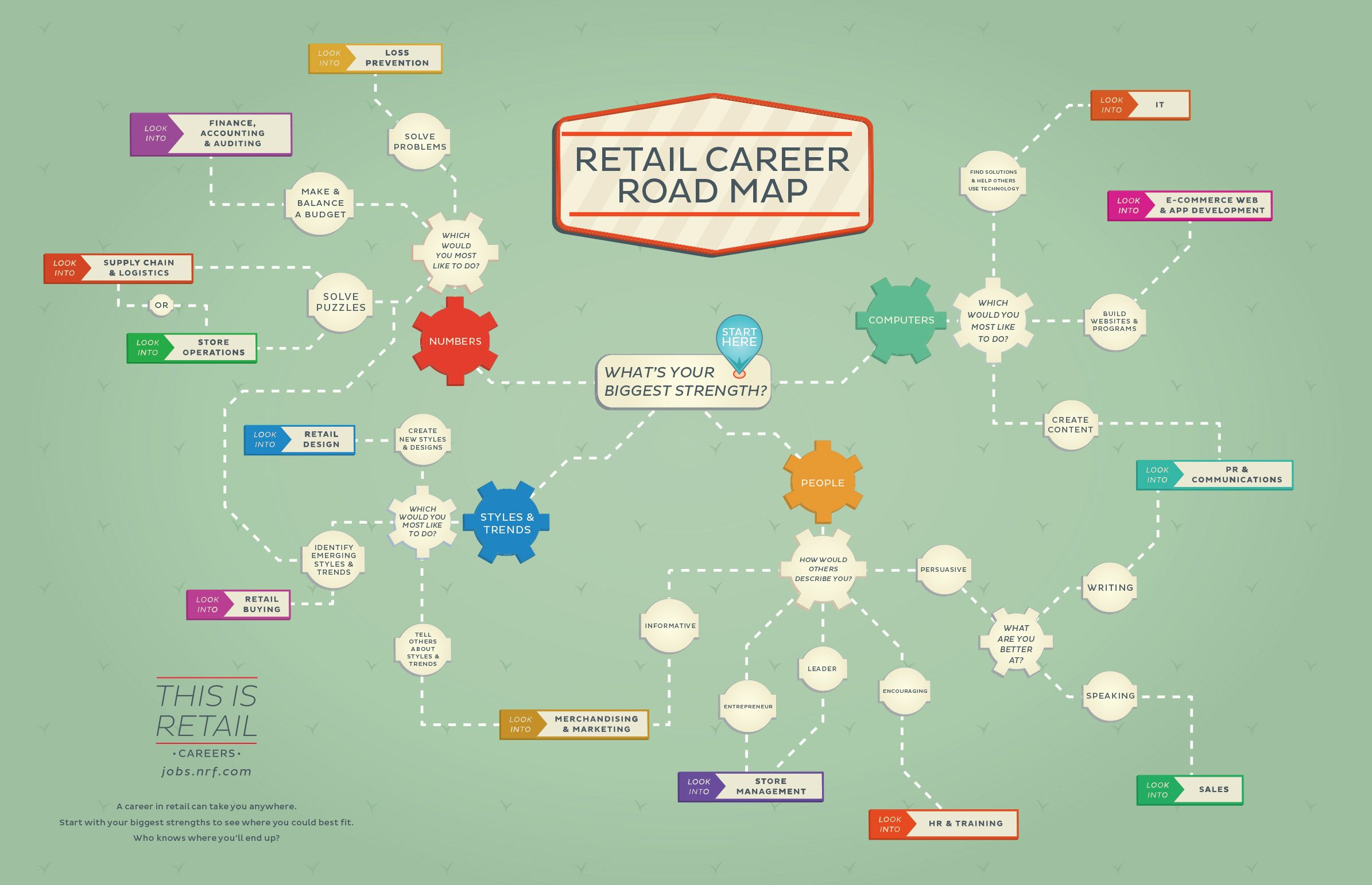 Hiring In Retail How To Find The Right Employee For The Job