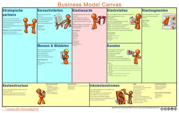 business model canvas nederlands - google zoeken | ondernemerschap