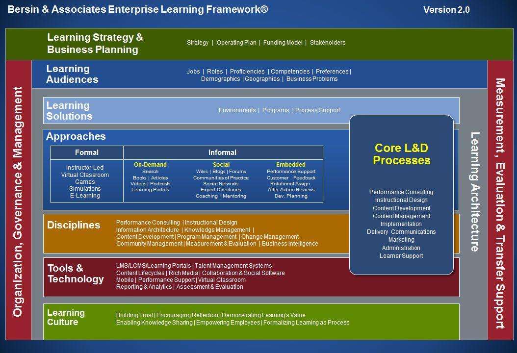Enterprise Learning Framework