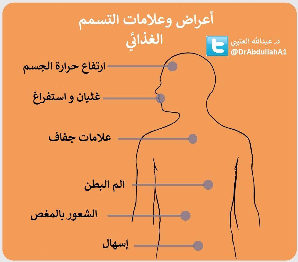 أعراض وعلامات التسمم الغذائي