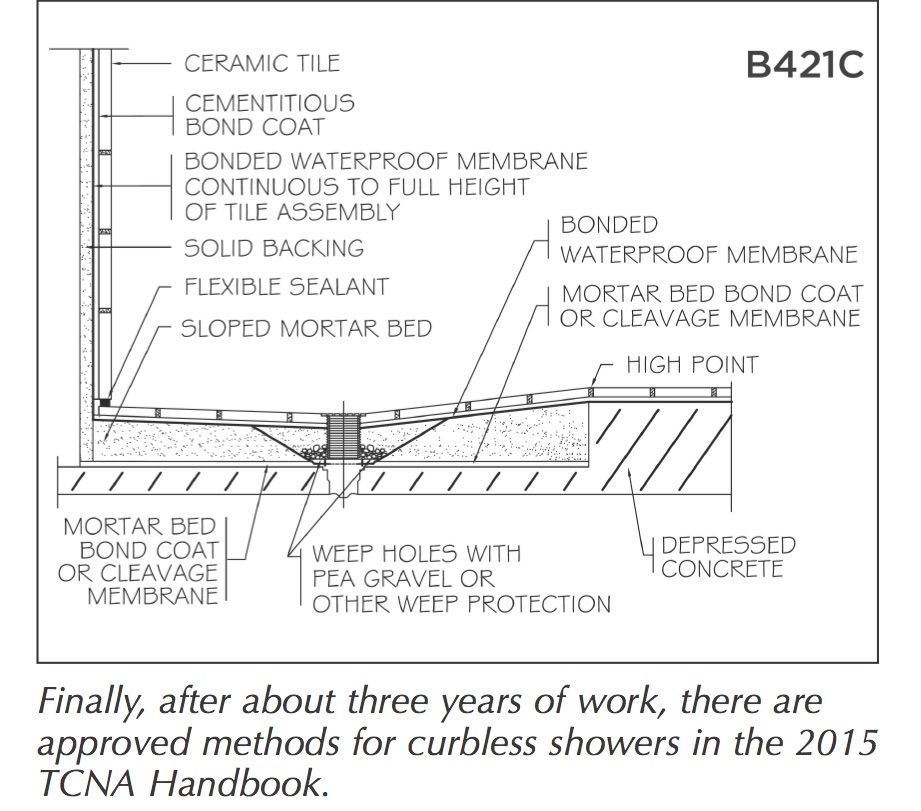 Tcna Handbook New Methods For Curbless Showers Tileletter Floor Installation Membrane Sealant