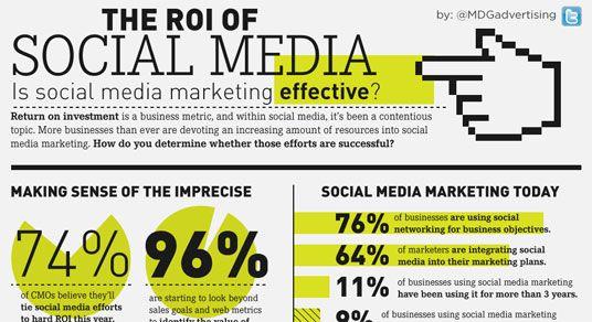 소셜 미디어 마케팅이 과연 효과가 있는가에 대한 통계자료.