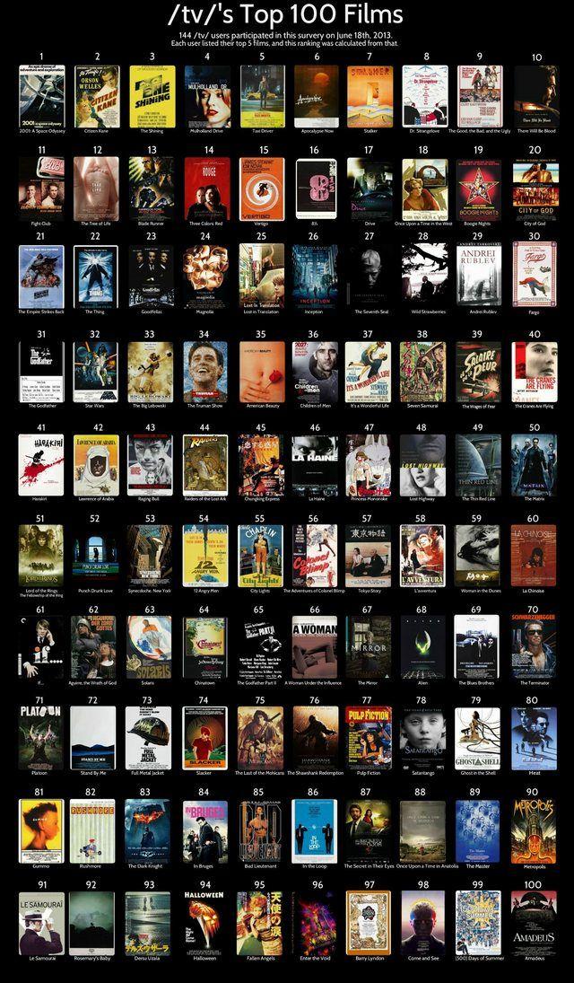 Top 100 Filme