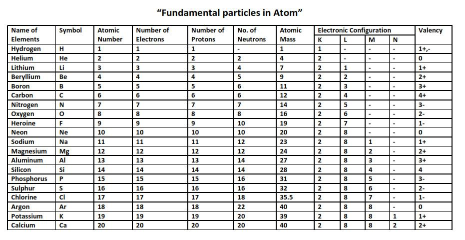 Class 9 Science Notes Chapter 4 Structure Of The Atom Science