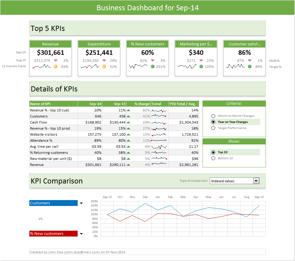 Excel Dashboard Templates - Download Now | Chandoo.org - Become ...