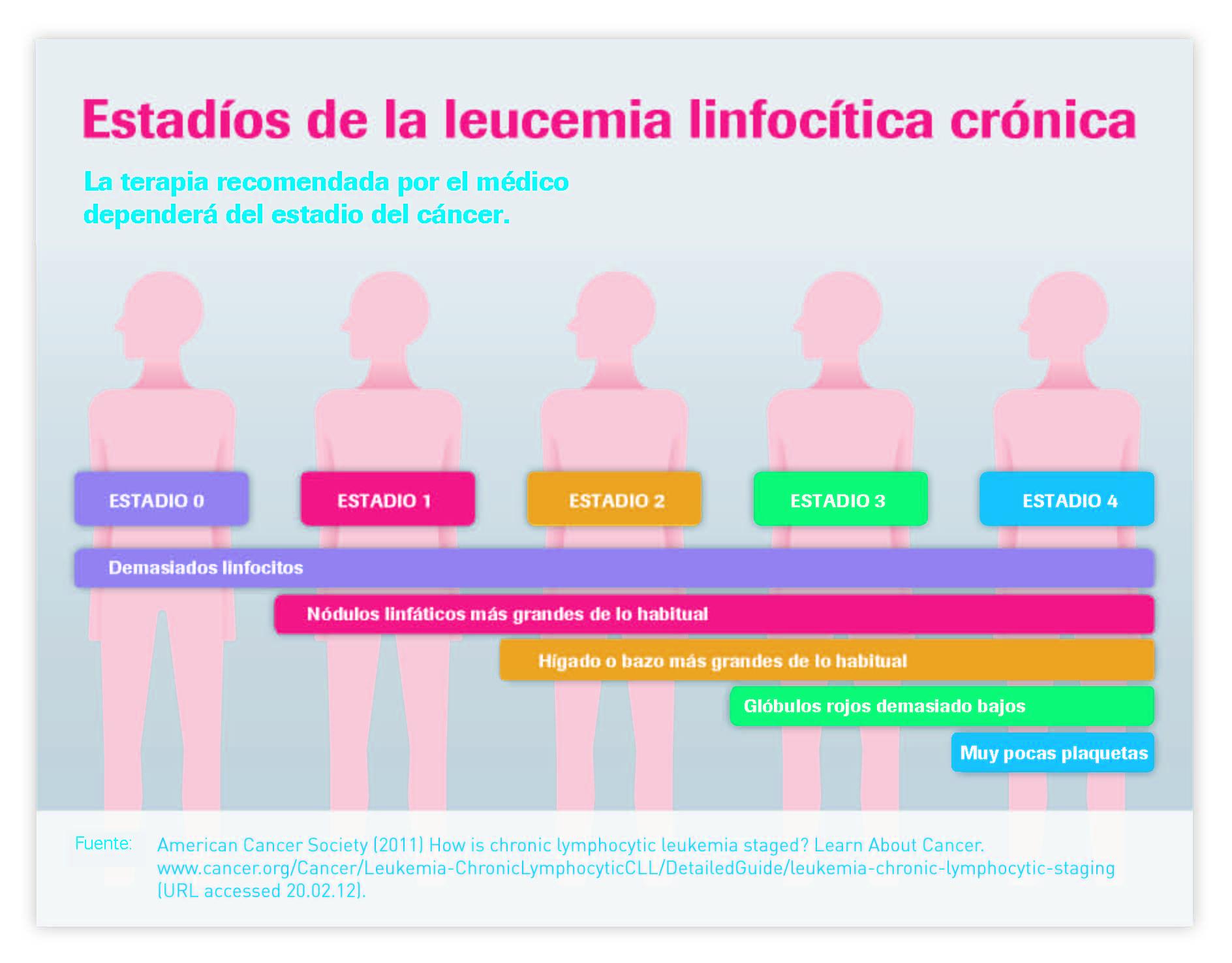 dieta leucemia linfocítica cronica