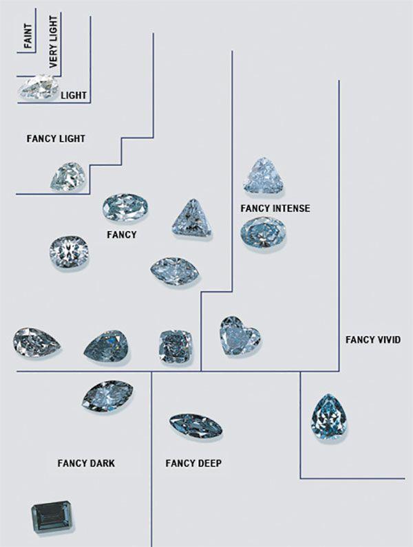 A Buyer\u0027s Guide to Blue Diamond Qualities Pinterest Diamond