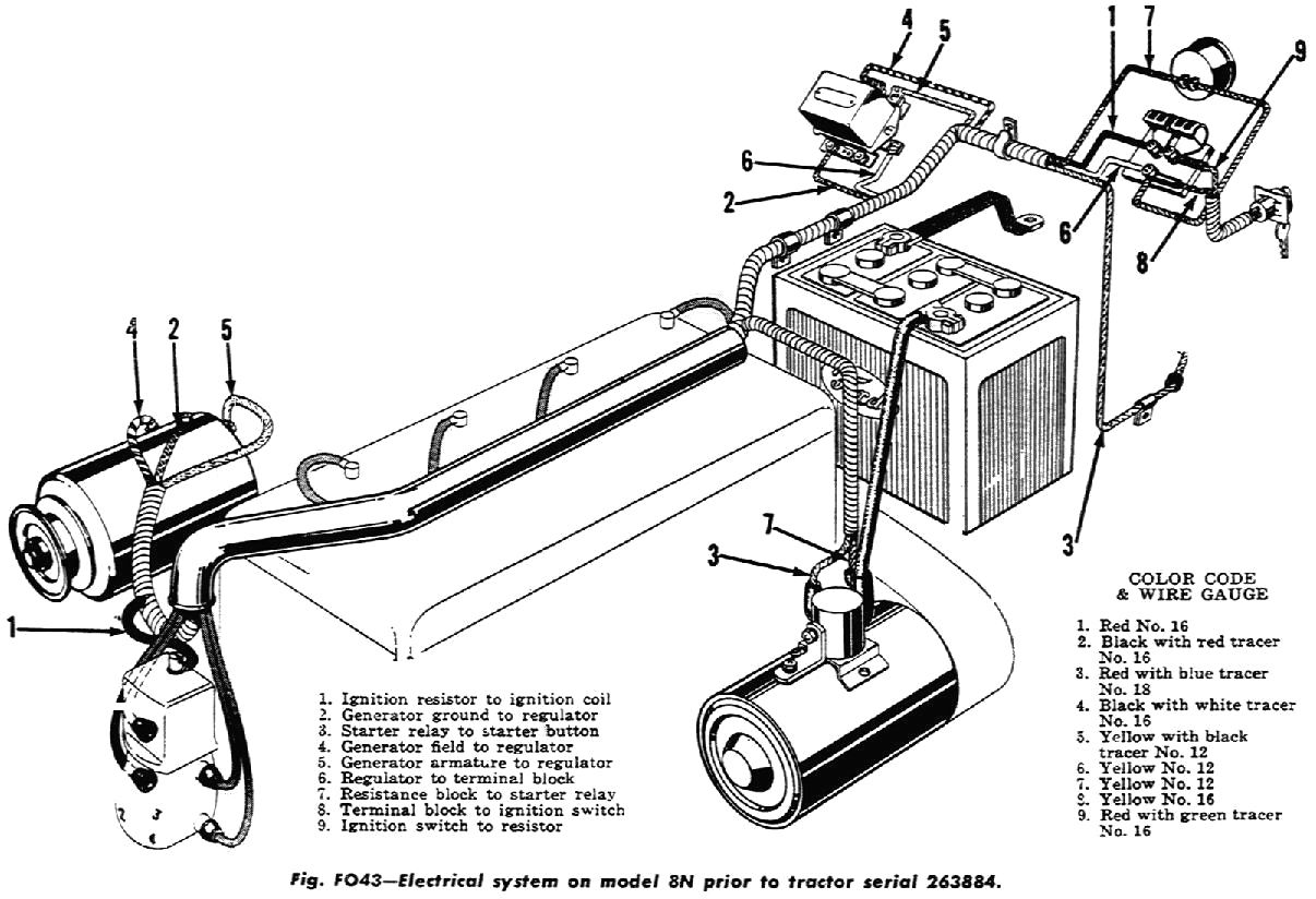 Wiring Diagram For Ford 9n 2n 8n Readingrat Net With