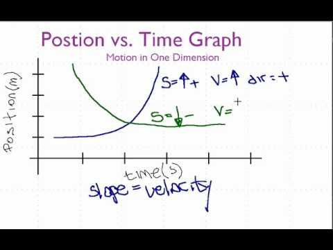 Position Vs Time Graph Acceleration Graphing Motion Graphs Science Anchor Charts Position time graph worksheet
