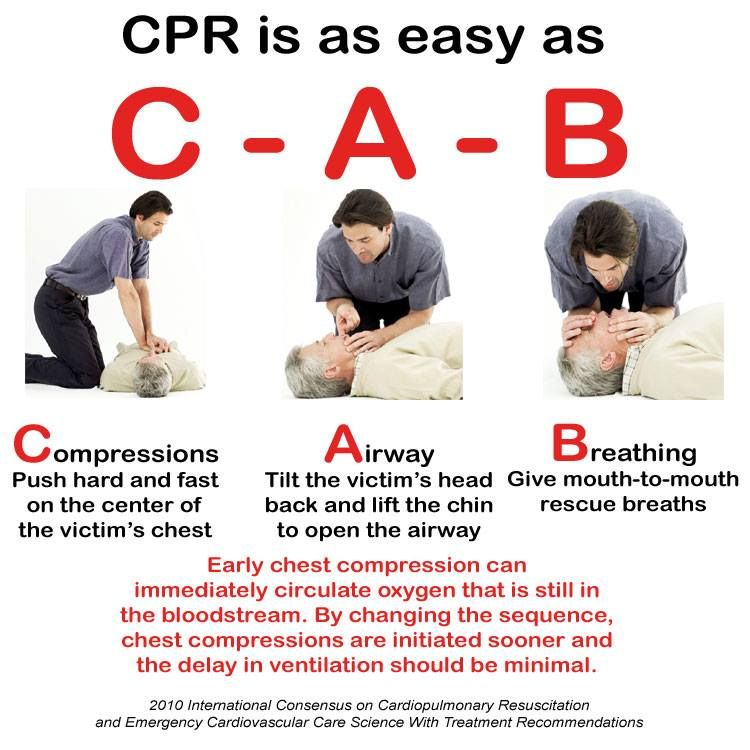 Pin von WholeSurgical.com auf CPR | Pinterest