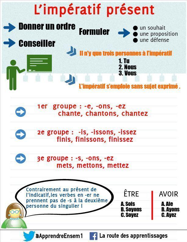 Conjuguer A L Imperatif Apprentissage De La Langue Francaise Classe De Francaise Imperatif