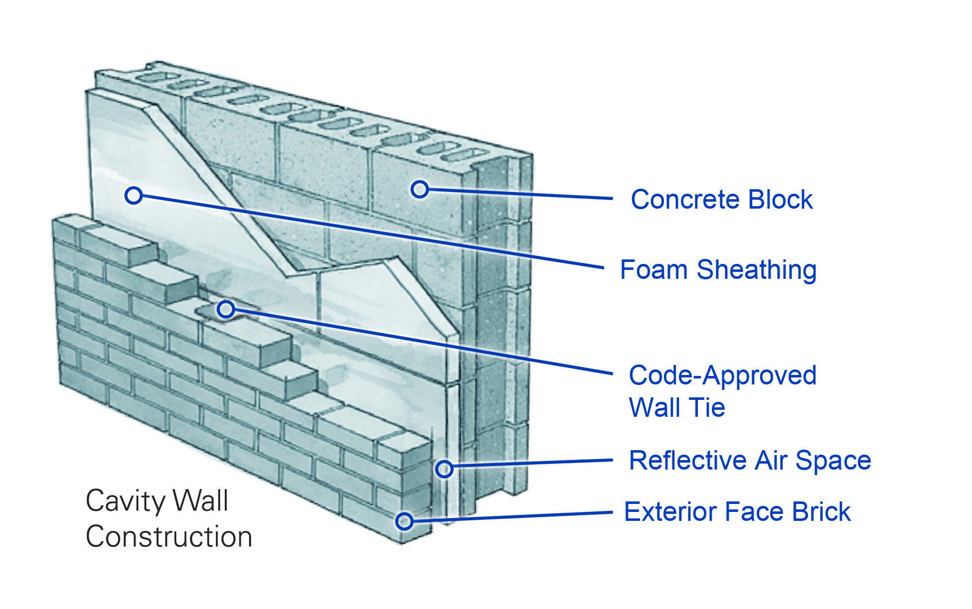 In addition to exterior applications polyisocyanurate for Foam block wall construction