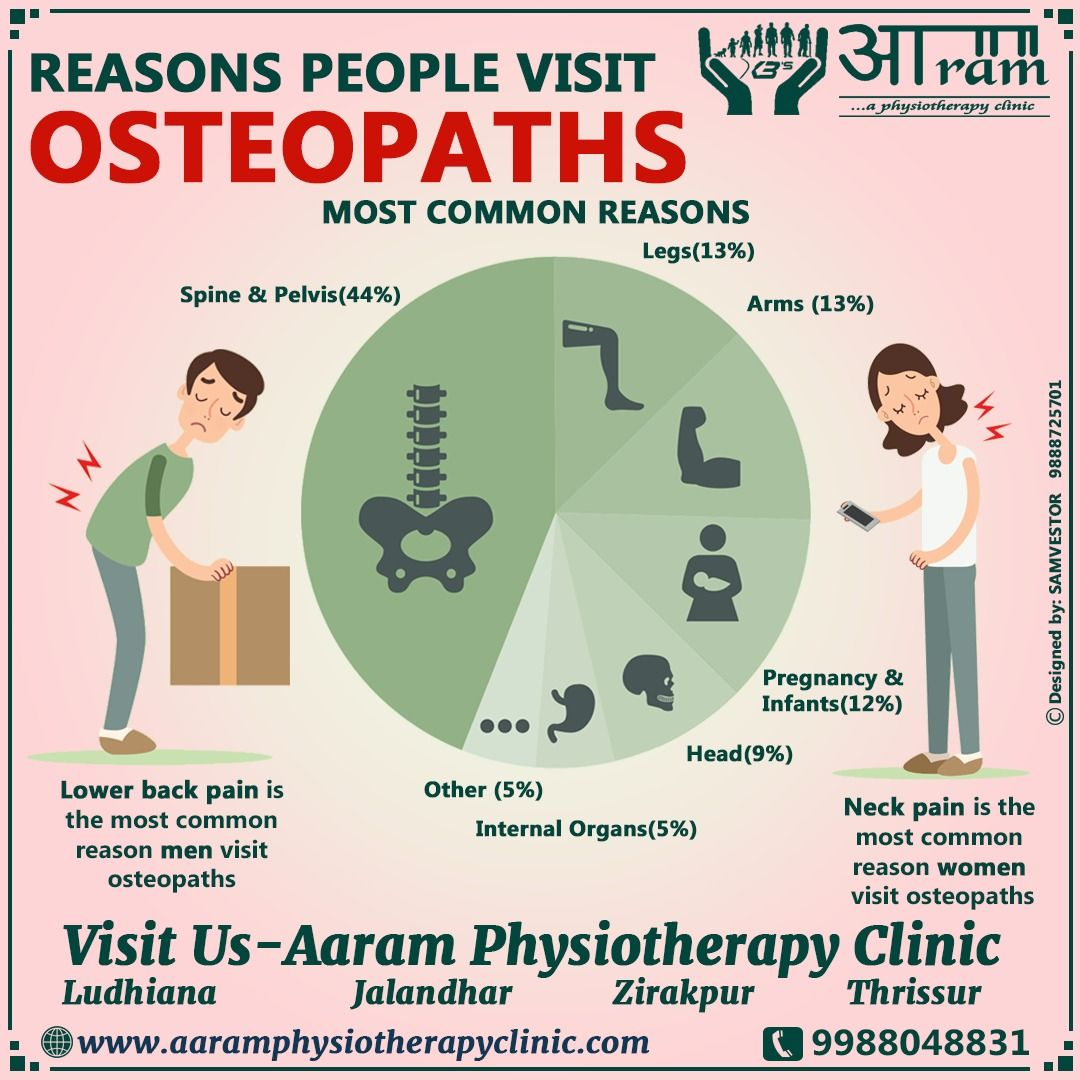Pin On Osteopathy