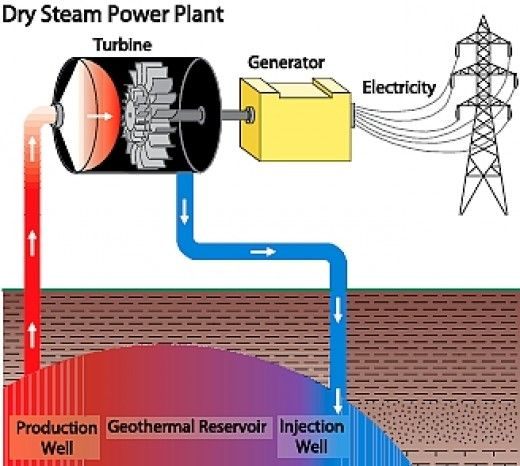 Excellent Prospects for Geothermal Power in Australia, America and