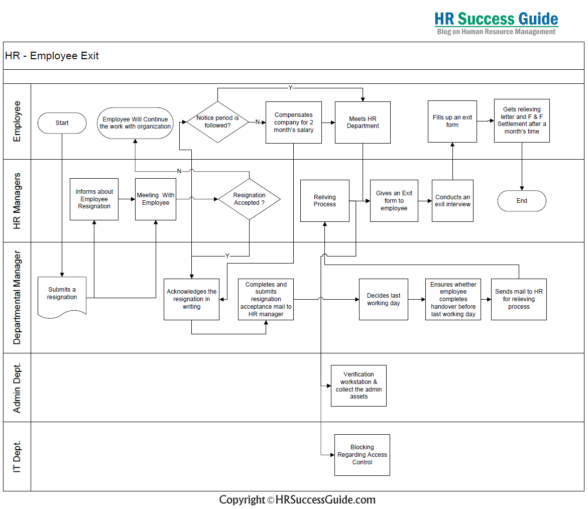 Hr Success Guide Employee Exit Flow Diagram  Hr Success Guide