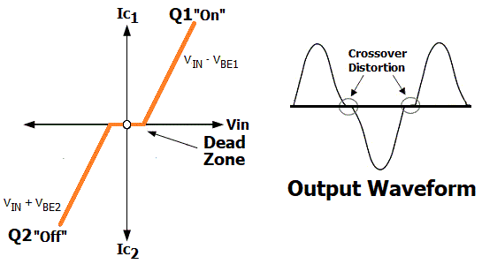 Push Pull Amplifier Circuit Diagram | Push Pull Amplifier Circuit Output Waveform Electronic Circuit