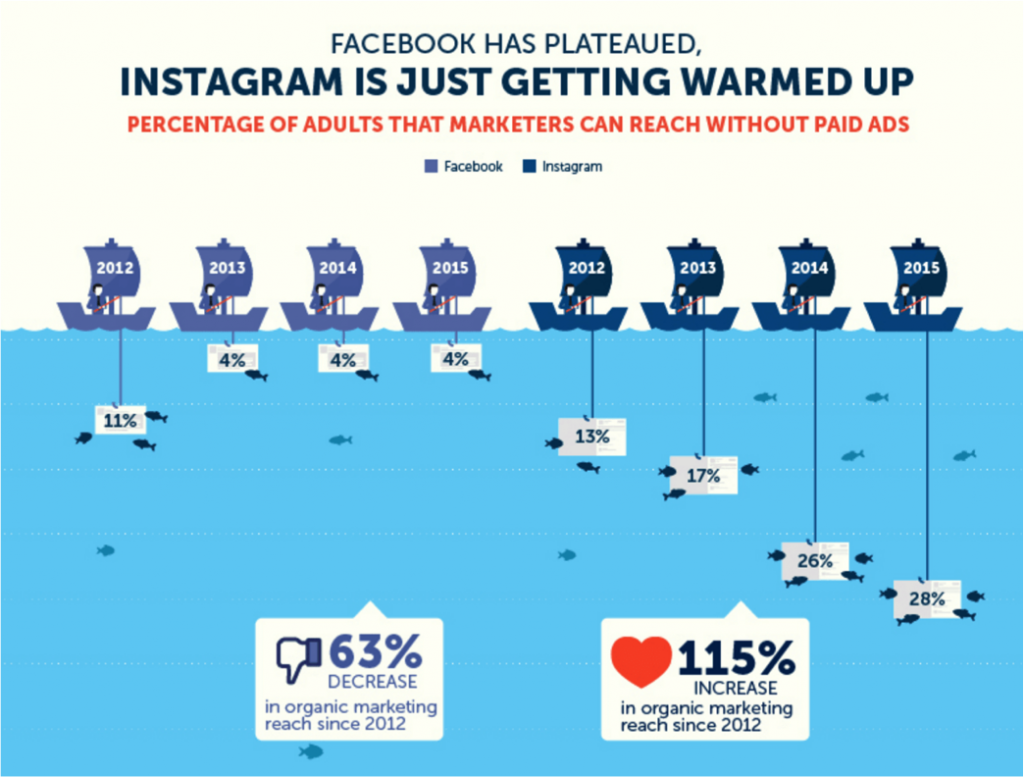 Instagram marketing:  5 ragioni per dire sì