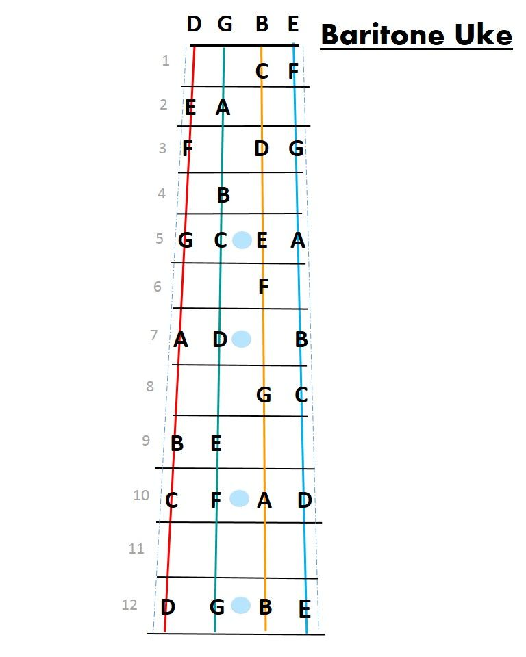 Fret Map For Baritone Ukulele Simplified To Keep It Clean