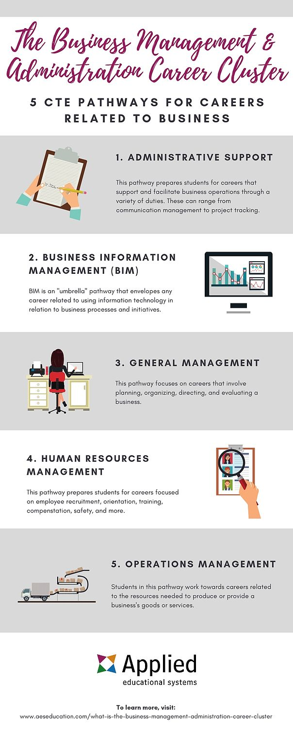 What Is The Business Management And Administration Career Cluster Business Management Business Major Management Degree
