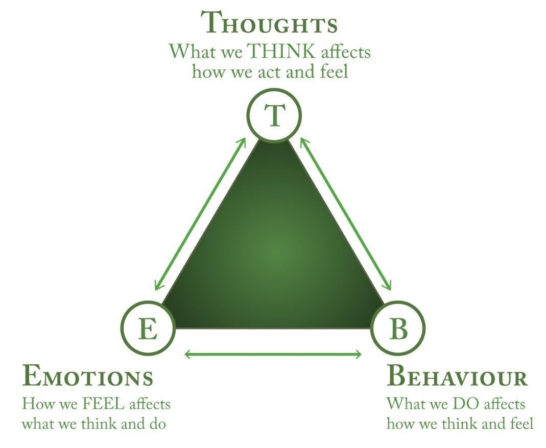 Cognitive Behavioral Therapy Triangle Thoughts Become