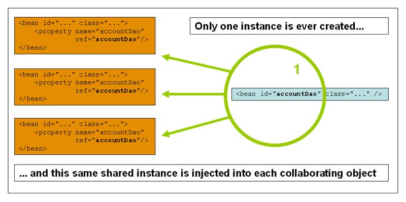 4 4 Bean scopes | Spring Framework | Pinterest | Java