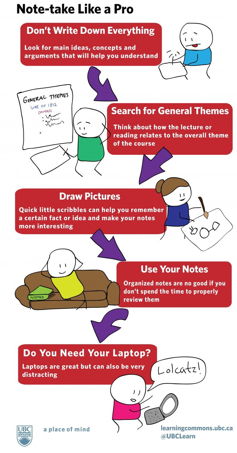 how to note take in university
