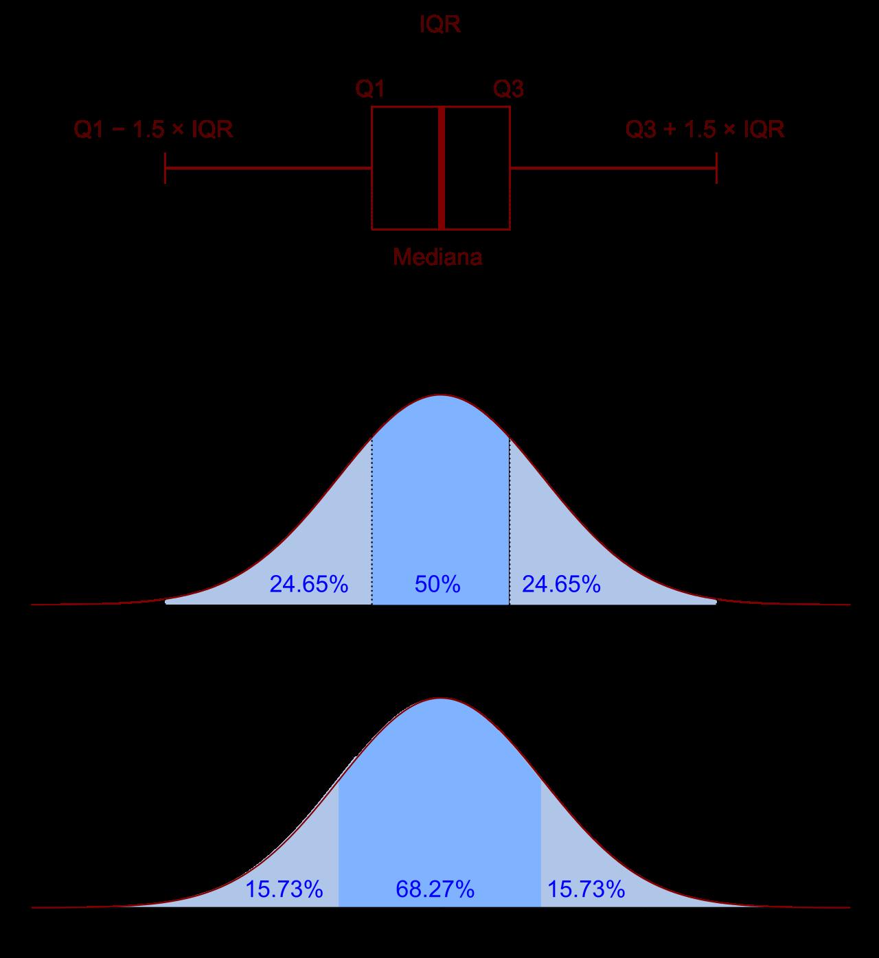 Diagrama de caixa e função densidade de probabilidade de
