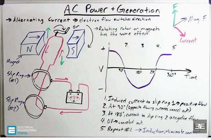 Basics Of AC Electrical Generators | EE | Pinterest | Generators ...