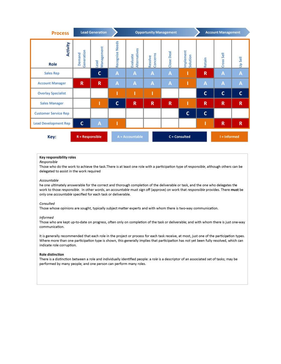 Free Raci Chart Templates  Quality Rfq  ToolsTemplates