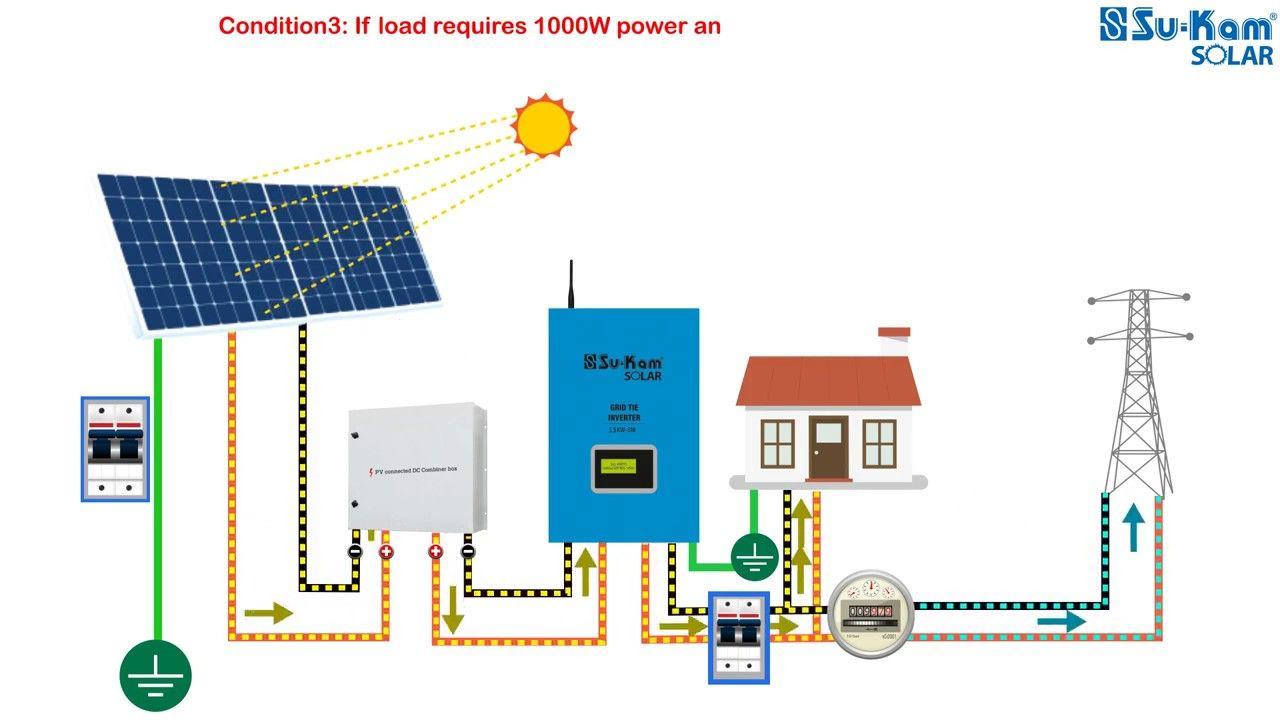How Solar Rooftop On Grid System Su Kam Works Hindi By Suncity Solar En In 2020 Solar Solar Water Pump Solar Power Plant