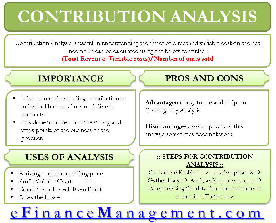 Contribution Analysis Importance Uses Calculation And More