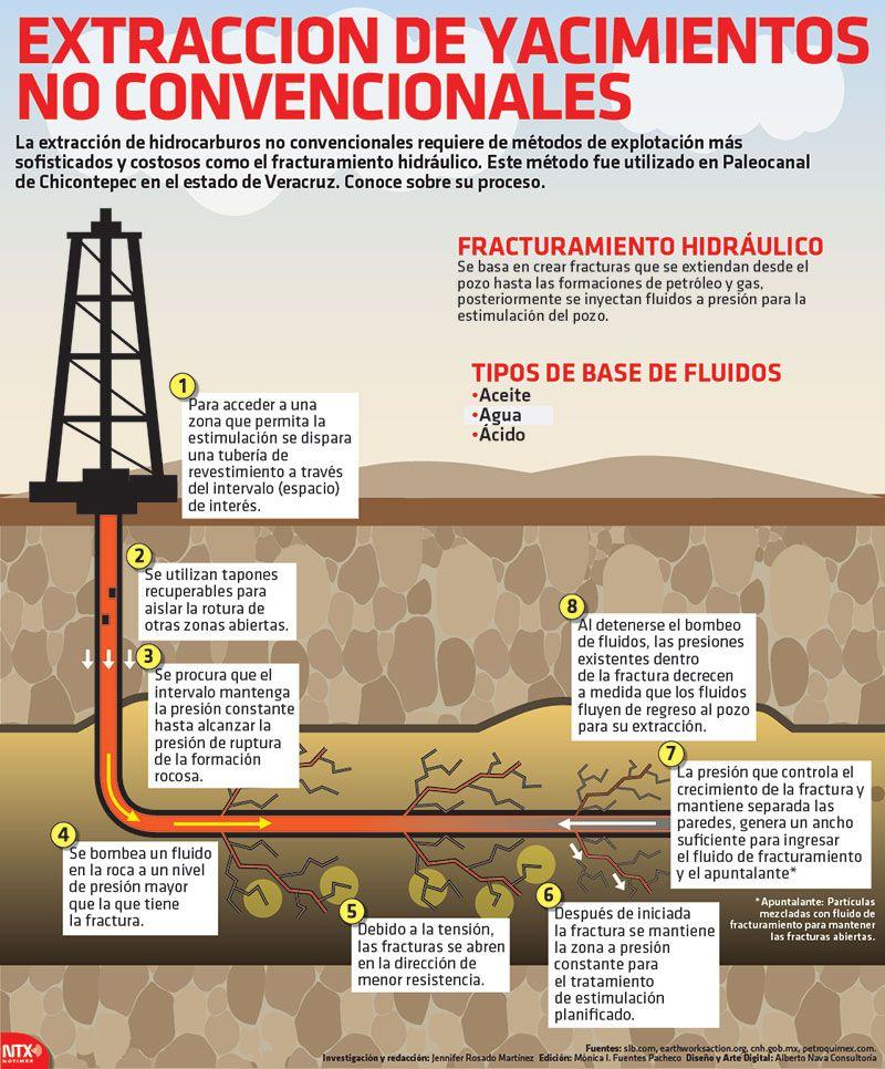 Resultado de imagen para extraccion hidrocarburos yacimientos no convencionales