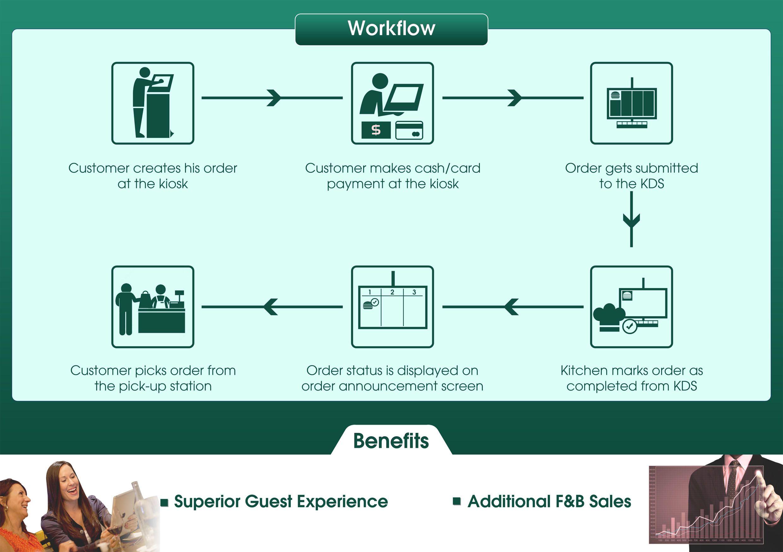 Self Serve Kiosk for Food Ordering Workflow Order food