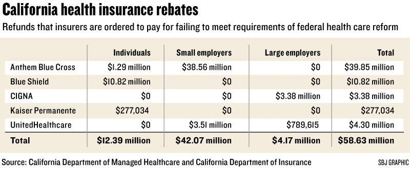 Health reform forces insurers to issue 59m in refunds