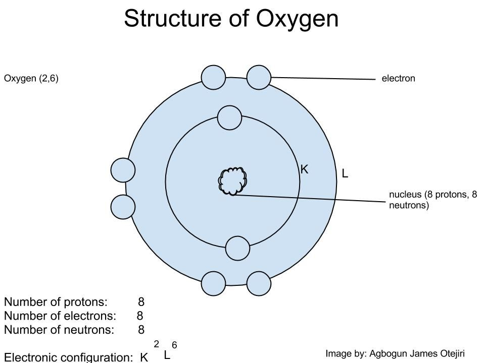 Structure+of+Oxygen+Atom.jpg 960×720 pixels