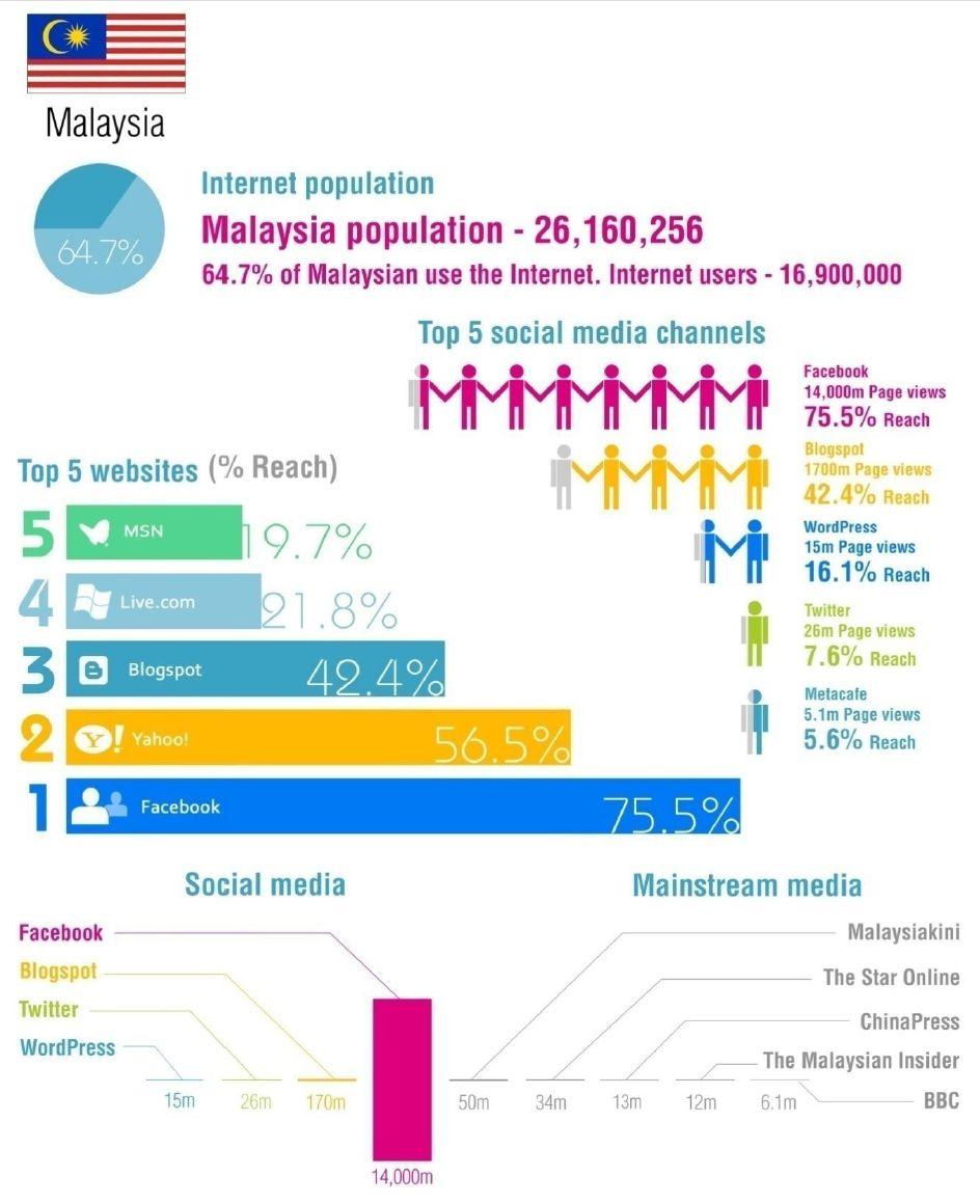 Malaysia socialmedia landscape in numbers social media