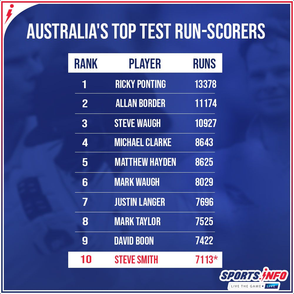 Steve Smith enters Australia's top 10 alltime leading