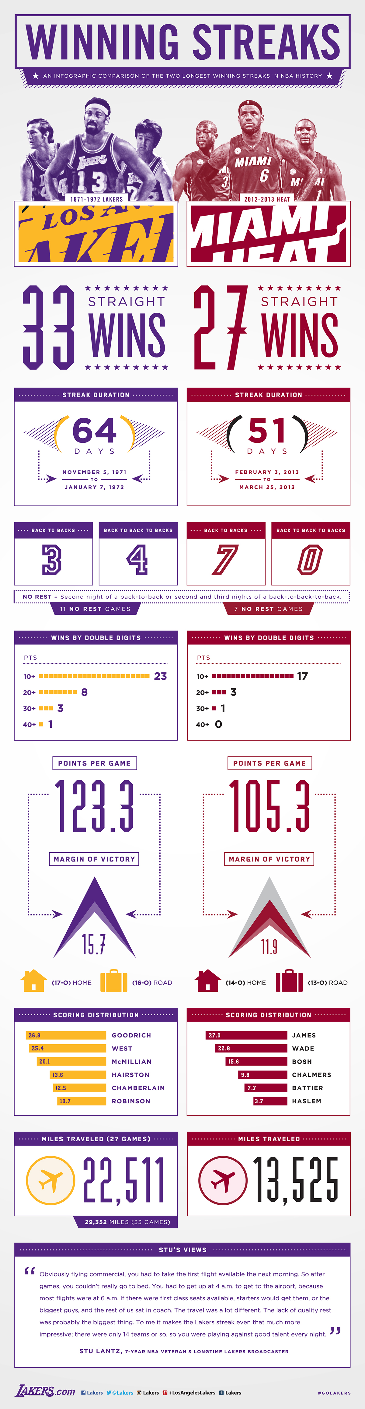 Infographic 33 27 Los Angeles Lakers Infographic Los Angeles Lakers Lakers