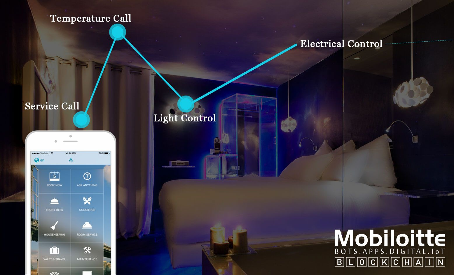 mobiloitte iot services solutions
