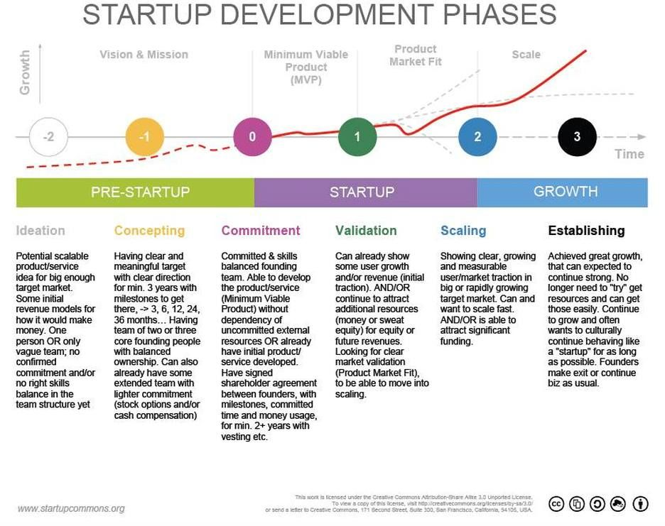 Startup Key Stages STARTUP COMMONS ORG Start up