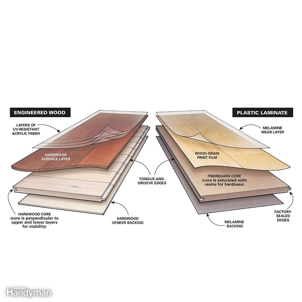 How to choose laminate flooring a buyer 39 s guide for Cheap durable flooring ideas